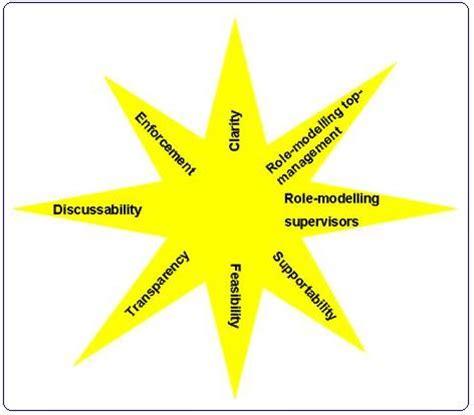 Virtue Ethics, Free Essay Sample - essayzooorg